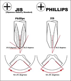 jis-phillips[1]